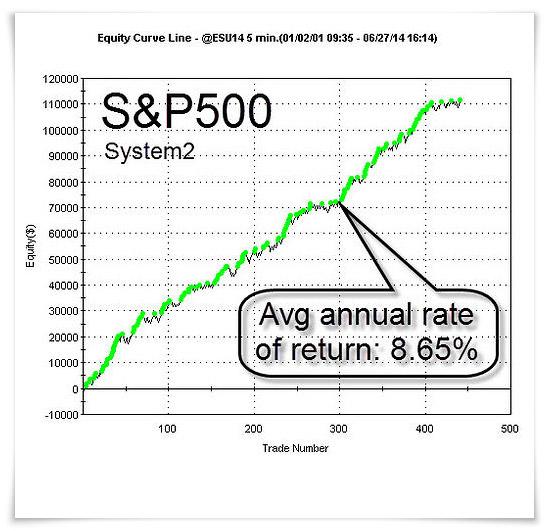 SP500-System2