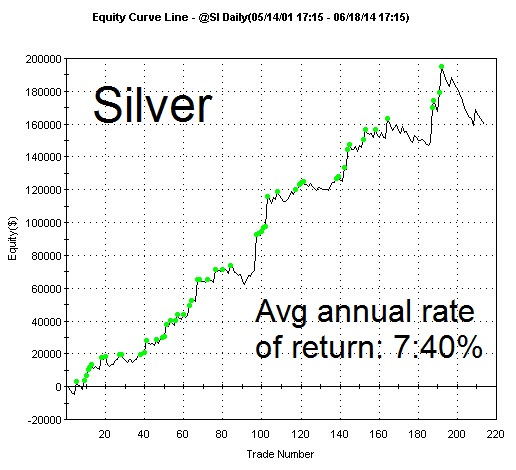 Silver-Trend-Graph-HomePage